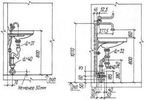 Схема установки раковины или умывальника