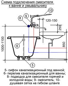 Установка смесителя для ванной и раковины