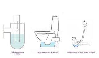 Сухой гидрозатвор для канализации в банях и ванной комнате