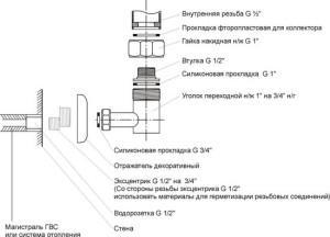 Схема установки полотенцесушителя на стену