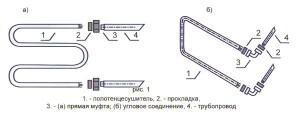Порядок установки полотенцесушителя